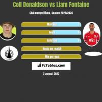 Coll Donaldson vs Liam Fontaine h2h player stats