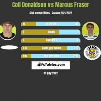 Coll Donaldson vs Marcus Fraser h2h player stats