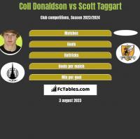 Coll Donaldson vs Scott Taggart h2h player stats