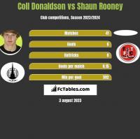 Coll Donaldson vs Shaun Rooney h2h player stats