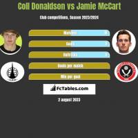 Coll Donaldson vs Jamie McCart h2h player stats