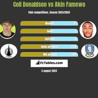 Coll Donaldson vs Akin Famewo h2h player stats