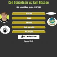 Coll Donaldson vs Sam Roscoe h2h player stats