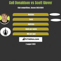 Coll Donaldson vs Scott Glover h2h player stats