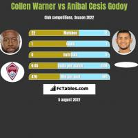 Collen Warner vs Anibal Cesis Godoy h2h player stats