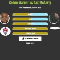 Collen Warner vs Dax McCarty h2h player stats