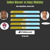 Collen Warner vs Hany Mukhtar h2h player stats