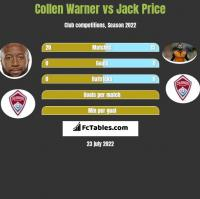 Collen Warner vs Jack Price h2h player stats