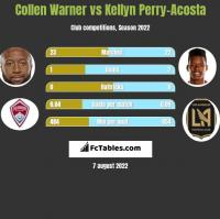 Collen Warner vs Kellyn Perry-Acosta h2h player stats