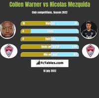 Collen Warner vs Nicolas Mezquida h2h player stats