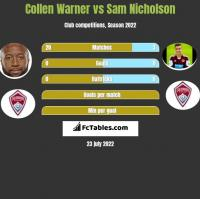 Collen Warner vs Sam Nicholson h2h player stats