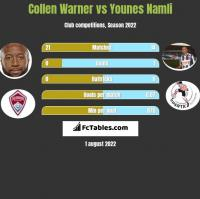 Collen Warner vs Younes Namli h2h player stats