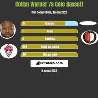Collen Warner vs Cole Bassett h2h player stats