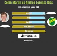 Collin Martin vs Andres Lorenzo Rios h2h player stats