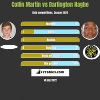 Collin Martin vs Darlington Nagbe h2h player stats