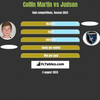 Collin Martin vs Judson h2h player stats