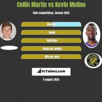 Collin Martin vs Kevin Molino h2h player stats