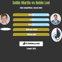 Collin Martin vs Robin Lod h2h player stats