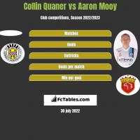Collin Quaner vs Aaron Mooy h2h player stats