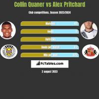 Collin Quaner vs Alex Pritchard h2h player stats