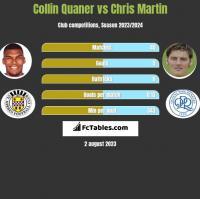 Collin Quaner vs Chris Martin h2h player stats