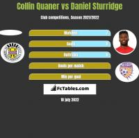 Collin Quaner vs Daniel Sturridge h2h player stats