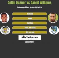 Collin Quaner vs Daniel Williams h2h player stats