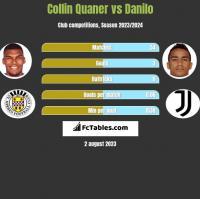 Collin Quaner vs Danilo h2h player stats