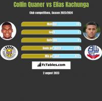 Collin Quaner vs Elias Kachunga h2h player stats