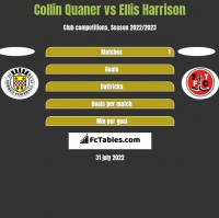 Collin Quaner vs Ellis Harrison h2h player stats