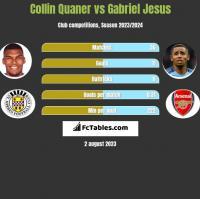 Collin Quaner vs Gabriel Jesus h2h player stats