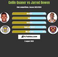 Collin Quaner vs Jarrod Bowen h2h player stats