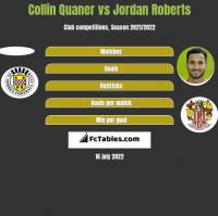 Collin Quaner vs Jordan Roberts h2h player stats
