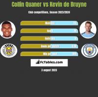 Collin Quaner vs Kevin de Bruyne h2h player stats