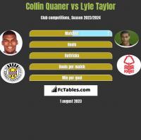 Collin Quaner vs Lyle Taylor h2h player stats