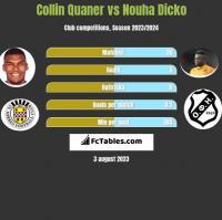 Collin Quaner vs Nouha Dicko h2h player stats