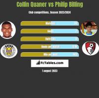 Collin Quaner vs Philip Billing h2h player stats