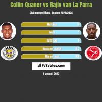 Collin Quaner vs Rajiv van La Parra h2h player stats
