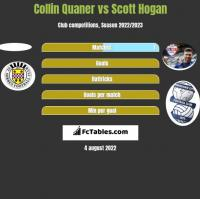 Collin Quaner vs Scott Hogan h2h player stats