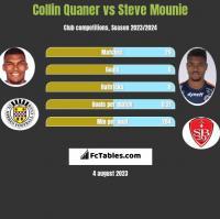 Collin Quaner vs Steve Mounie h2h player stats