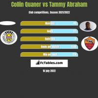 Collin Quaner vs Tammy Abraham h2h player stats
