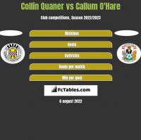 Collin Quaner vs Callum O'Hare h2h player stats