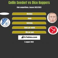 Collin Seedorf vs Dico Koppers h2h player stats