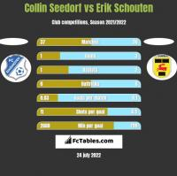 Collin Seedorf vs Erik Schouten h2h player stats