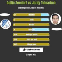Collin Seedorf vs Jordy Tutuarima h2h player stats