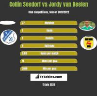 Collin Seedorf vs Jordy van Deelen h2h player stats