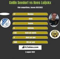 Collin Seedorf vs Kees Luijckx h2h player stats