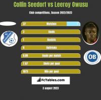 Collin Seedorf vs Leeroy Owusu h2h player stats