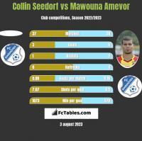 Collin Seedorf vs Mawouna Amevor h2h player stats