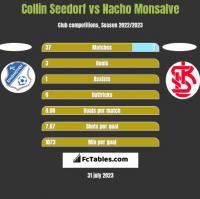 Collin Seedorf vs Nacho Monsalve h2h player stats